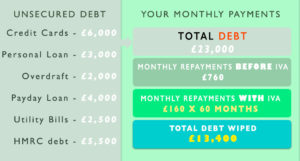 Debt Management with an IVA